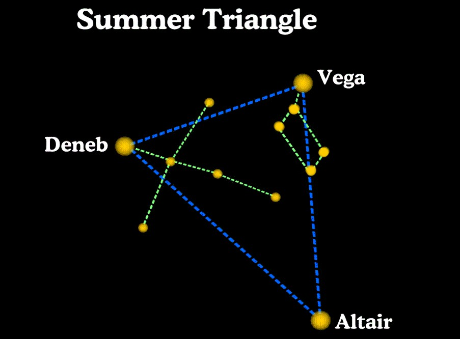 A Brief Look At Tomorrow - The Summer Triangle constellations are etched in stone all over the Giza Plateau obviously what inspired the design of the pyramids. A Brief Look At Tomorrow